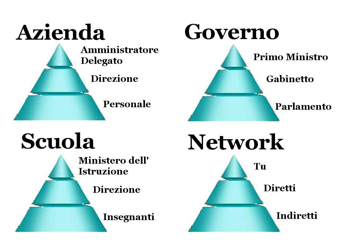 Sistema Network Marketing