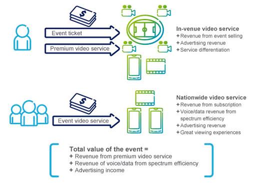 Ericsson-LTE-Broadcast-Revs