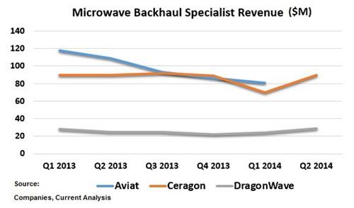 NM-MWave-Backhaul-Specialist-Revenue-thru-Q2-2014