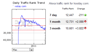 Kooday Alexa Traffic Rank