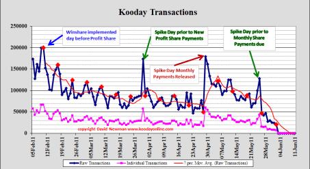 Kooday tranactions