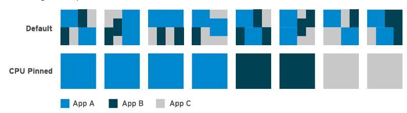understanding cpu affinity