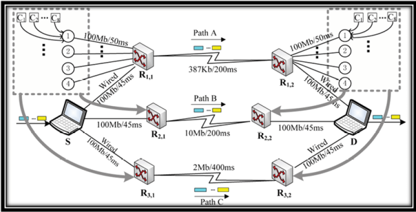 Architecture of heterogeneous wireless network
