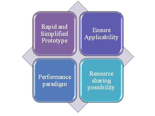 Functions-of-Mininet-Projects