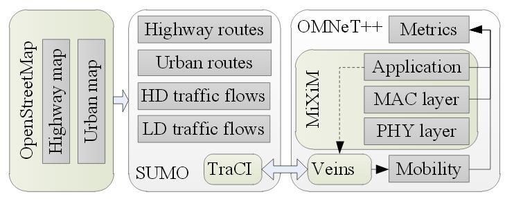 Veins-simulator-model