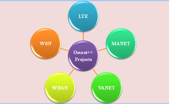 omnet++ Project for various network