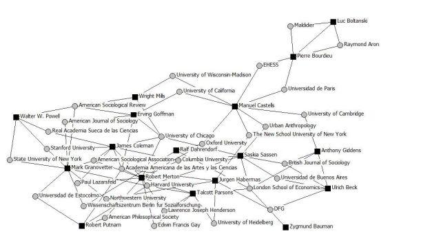 Red-social-de-los-sociologos-contemporaneos
