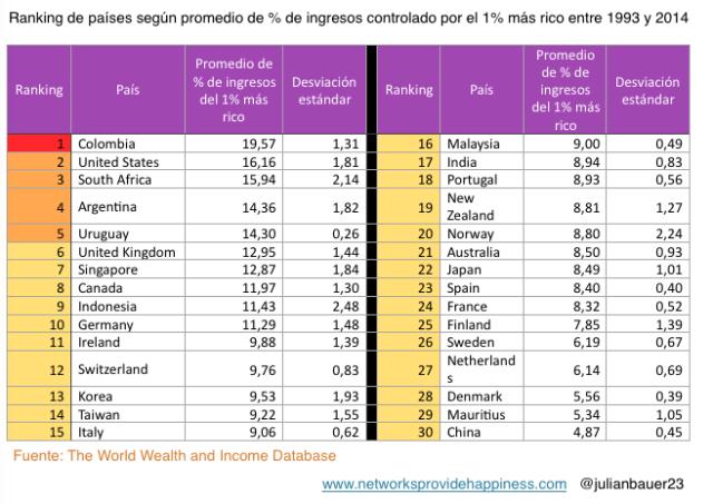 ranking billonarios en el mundo 1% riqueza