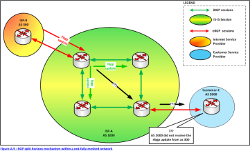 Figure A.9 : BGP split horizon mechanism within a not-fully meshed network