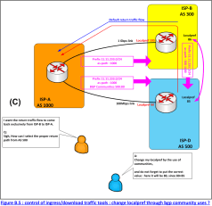 Figure B.5 : control of ingress/download traffic tools : change localpref through bgp community uses ?