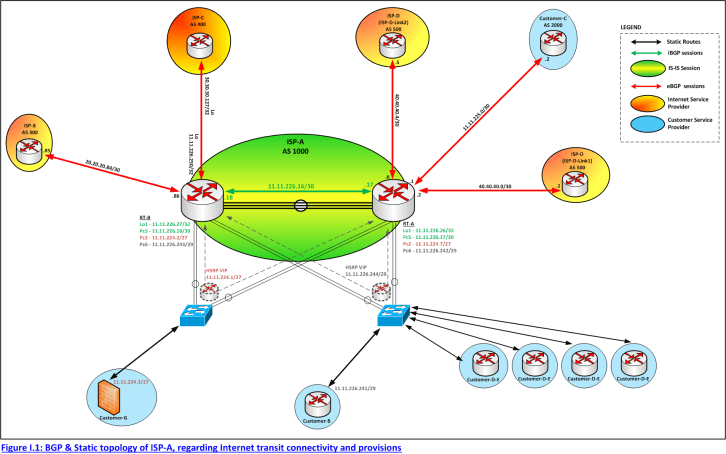 Figure I.1 : BGP & Static topology of study case, regarding Internet transit connectivity and provisions