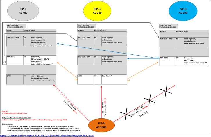 Figure C.2: Return Traffic of prefix-C 11.11.229.0/24 (Zone-D-E) when the primary link ISP-C, is cut.