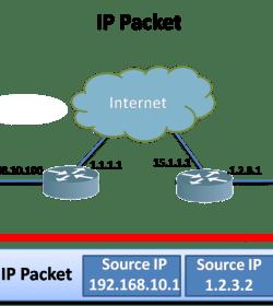 Data Link Layer Addresses