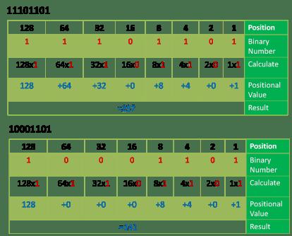 binary to decimal converstion
