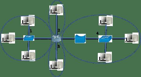 broadcast domain