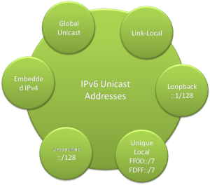 Types of unicast