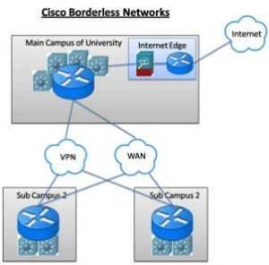 borderless network