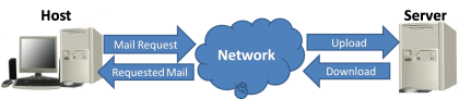 Client-Server and Peer-to-Peer Network Model 2