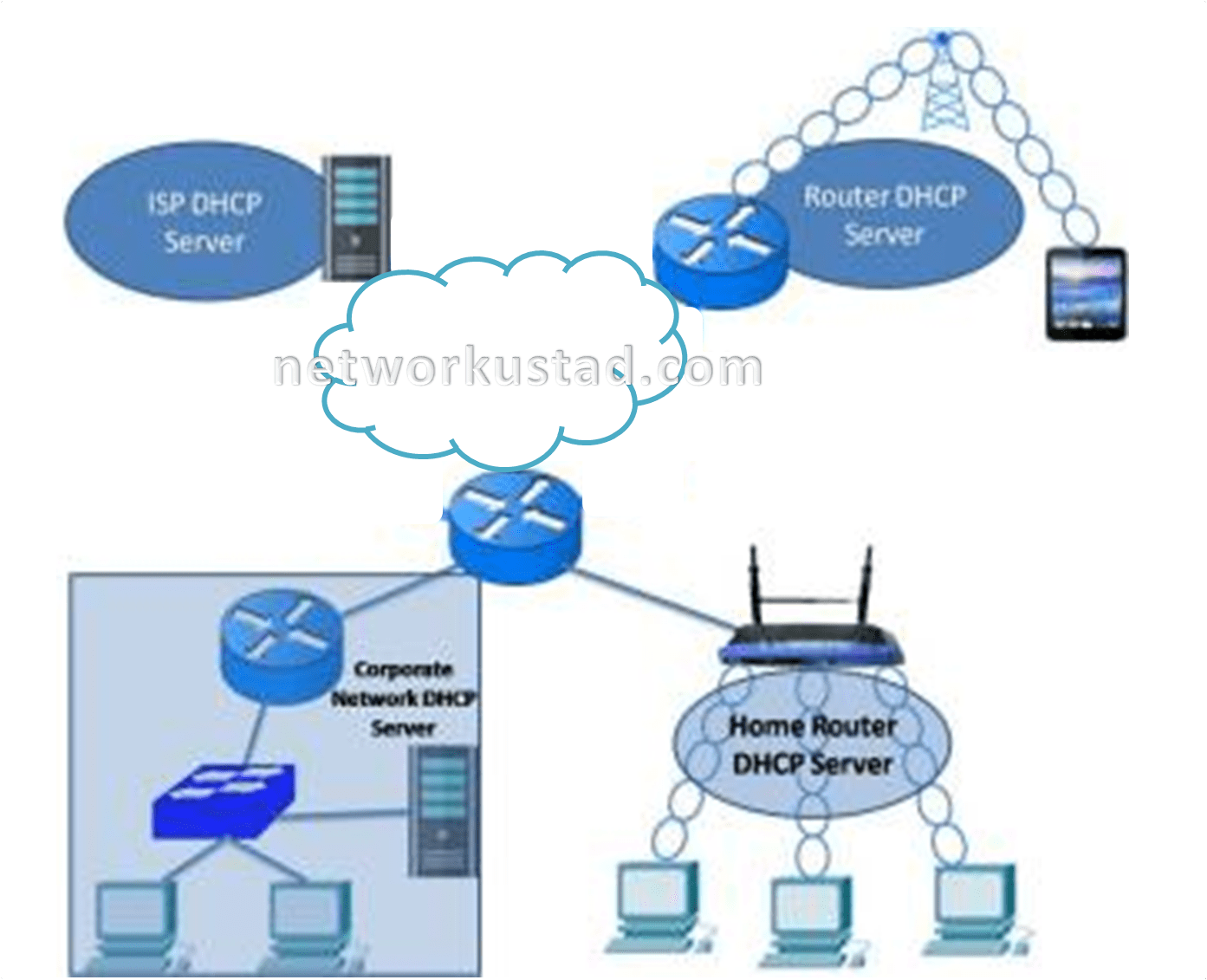 Dynamic Host Configuration Protocol (DHCP) » Networkustad