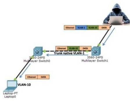 vlan attacks