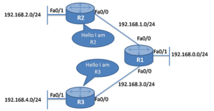Link-State Routing Protocol 7