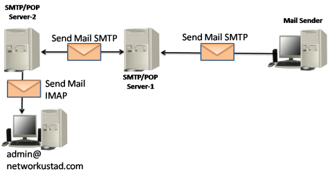 Email Protocols – SMTP, POP and IMAP 9