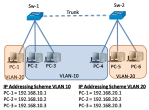 IP Addressing Issues with VLAN and SVI