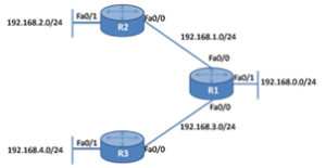 Link-State Routing Protocol 8