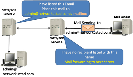 Email Protocols – SMTP, POP and IMAP 5