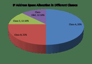 classful network addresses