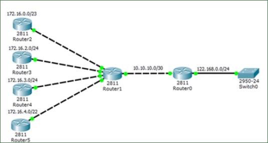RIP Passive Interface Configuration