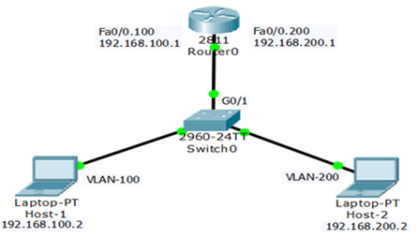 Router-on-Stick Inter-VLAN Routing 9