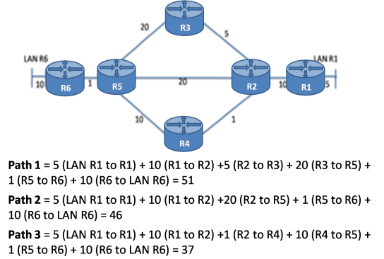 Shortest Path First Protocol 2