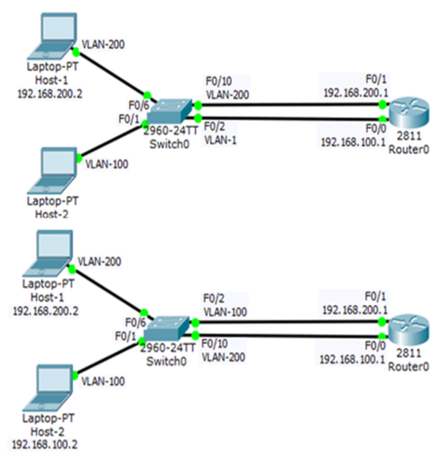 Troubleshooting Inter-VLAN Issues 7