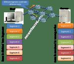 User Datagram Protocol (UDP) explaind