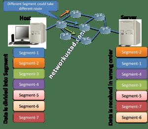 User Datagram Protocol (UDP) explaind 5