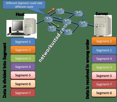 User Datagram Protocol (UDP) explaind 11