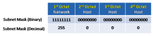 IPv4 Classful Network Exclusive Explanation 6