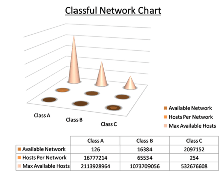 classful network addresses