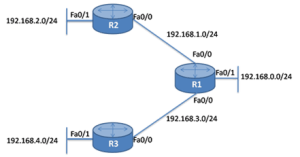 Link-State Routing Protocol 9
