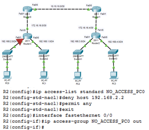 Configuring standard ACLs 18