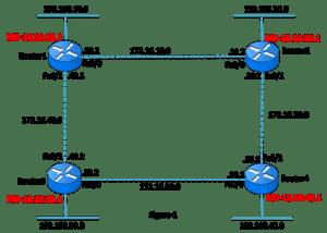 OSPF Passive Interfaces
