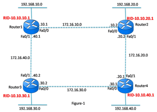 OSPF Passive Interfaces