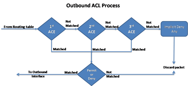 Inbound and Outbound ACL Logic 6