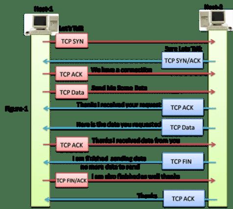 TCP Conversation
