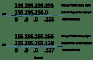 How to Configure OSPFv2 Single-Area 9