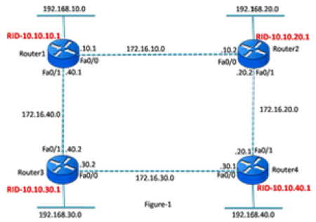 Single-Area OSPFv2 Configuration 7