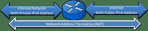 Network Address Translation (NAT) - Exclusive Introduction 3