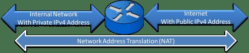 Network Address Translation (NAT) 5