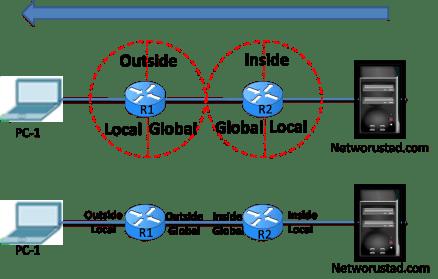 NAT terminology